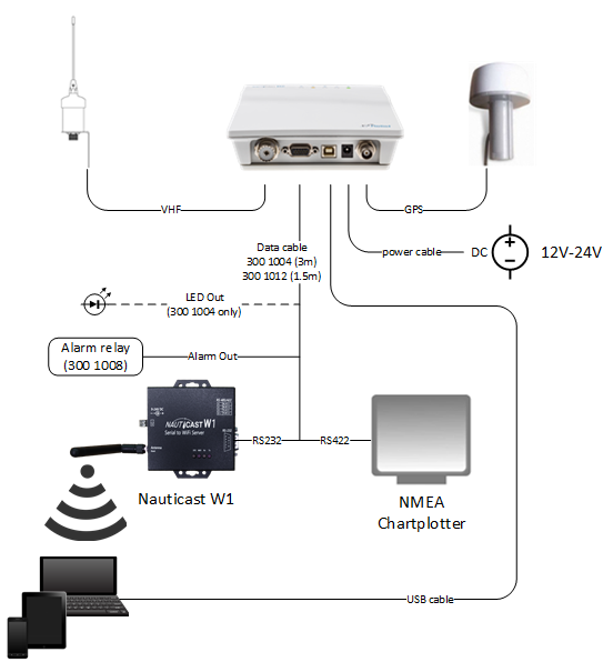 B2 Connectivity - Block Diagram